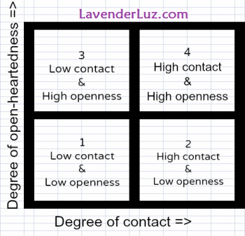 Openness Grid