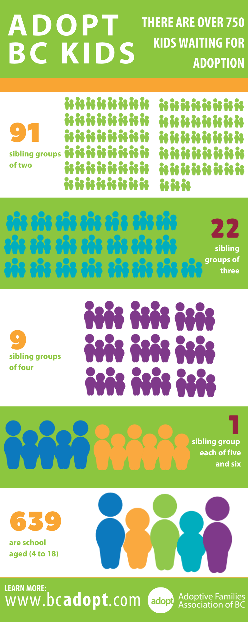 Adopt BC Kids infographic